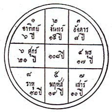 15 thai astrology