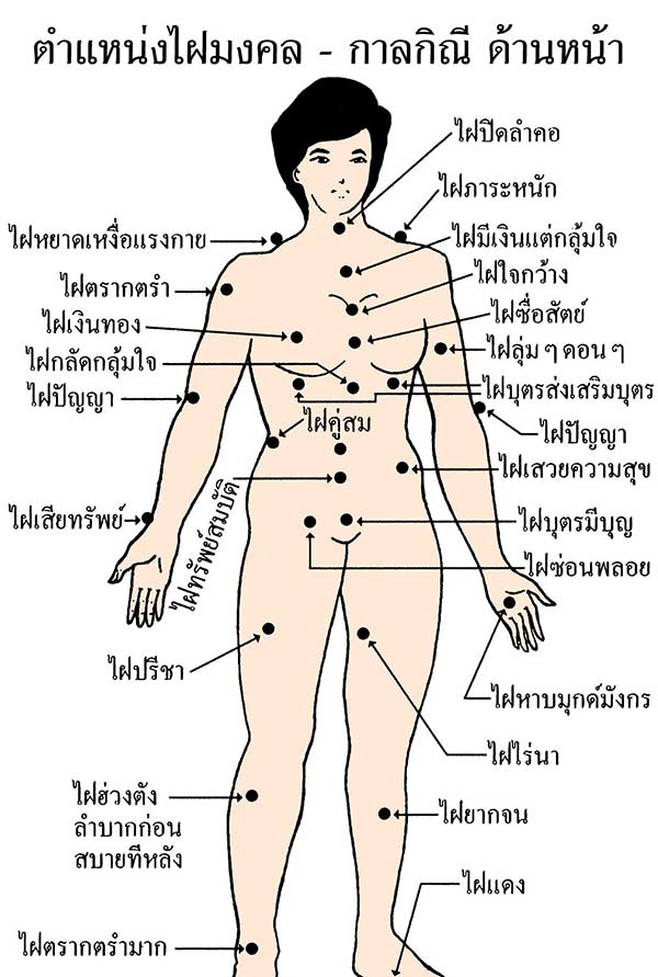 3 Thai Astrology